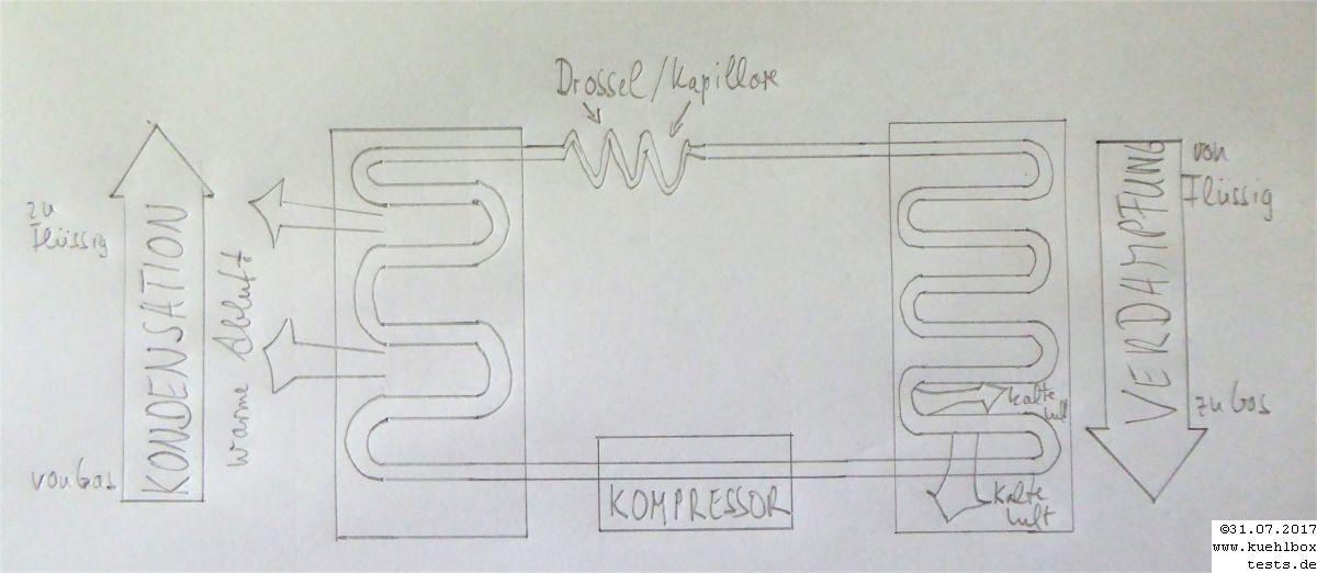 Kühltechnologie-Kreislauf Kompressor-Kühlbox